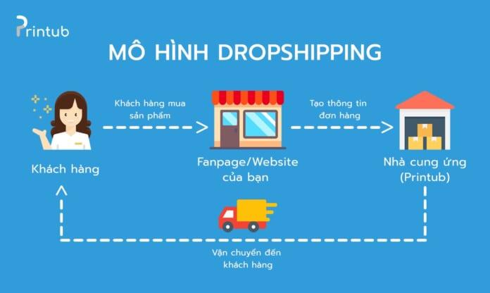 Mô hình drop shipping Say Happy